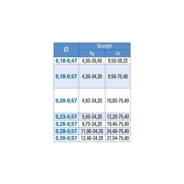 YUKI SAFU TAPERED LEADER 0.26-0.57 RED