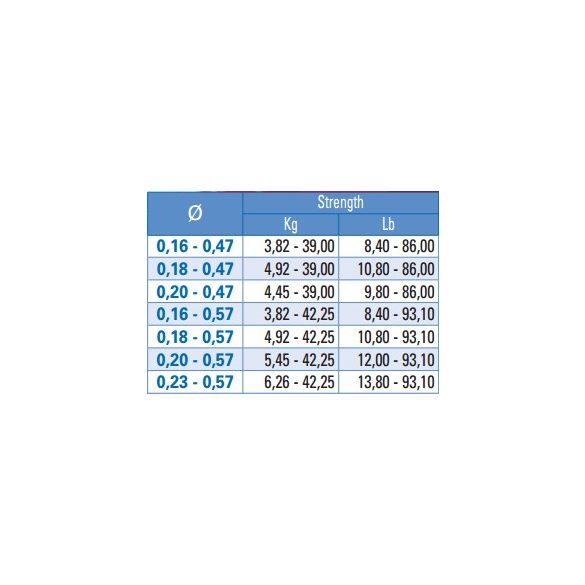 YUKI NAGE ZURI TAPERED LEADER 0.23-0.57